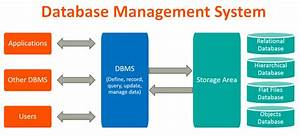 Benefits Of Using Database In Business Solution