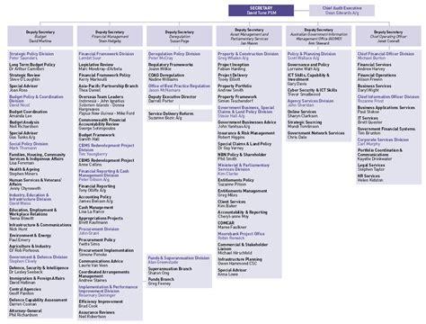 bureau of finance corporate finance department structure pixshark com