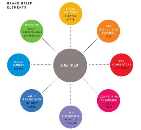 designing brand identity information design  usability