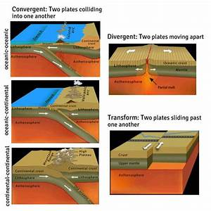 17 Best Images About Stem  Geologic Features Of Earth On