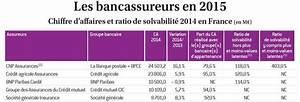 Classement Assurance Auto : classement des bancassureurs 2015 le top 5 ~ Medecine-chirurgie-esthetiques.com Avis de Voitures