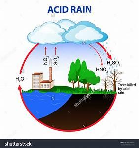 Diagram Of Acid Rain Cycle