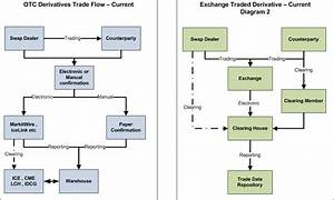 Otc Derivative Trade Flows Post The Dodd