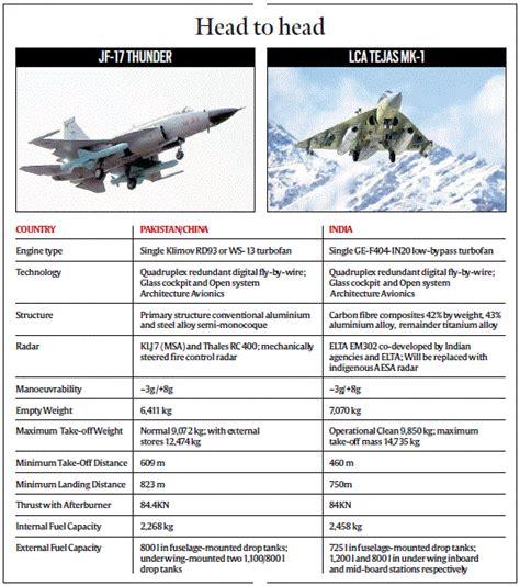 Pakistan Thunder Versus Indian Tejas