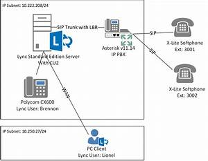 Lync 2013 Conferencing Location Based Routing  Lbr