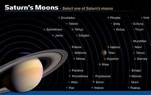 Saturn in Our Solar System - Pics about space