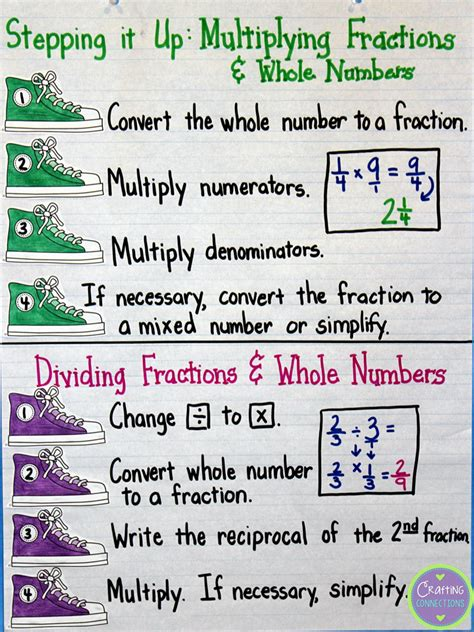 Crafting Connections Fraction Anchor Charts (includes A Freebie