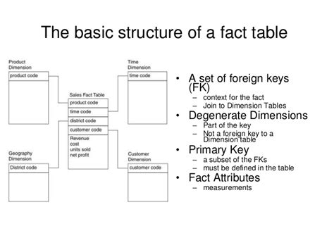 fact table in data warehouse dimension table and fact definition brokeasshome com