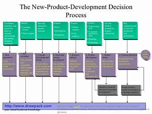 New Product Development Decision Process Diagram
