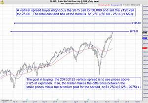 Vertical Option Spread Trading Pros And Cons