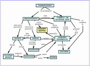 Pin Concept Map Cellular Respiration on Pinterest