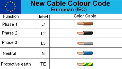 neutral wire color electric motor wiring color code impremedia net
