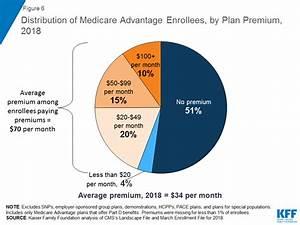 A Dozen Facts About Medicare Advantage