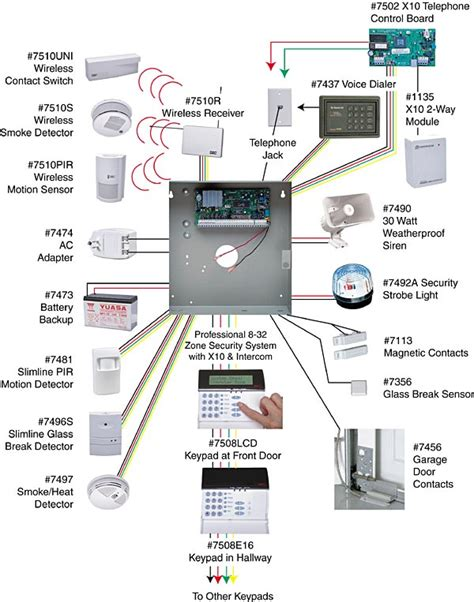 Home Security Wiring Diagram by Electrical How Do I Plan For An Intrusion Detection