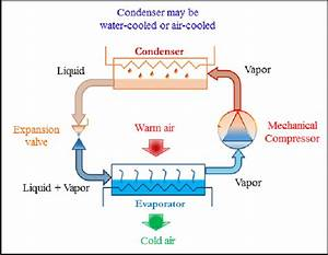 Schematic Diagram Of A Typical Vapor Compression