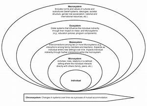 25 best social ecological model ideas on pinterest With marketing information system mis definition meaning diagram