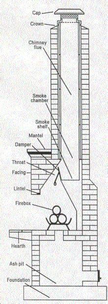 fireplace flue damper chimneysmasonarychimney