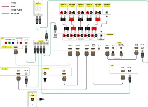 Audio System Wiring Diagram by Home Theater Speaker Wiring Diagram Intended For