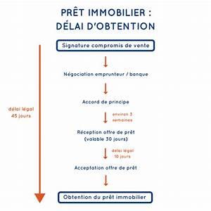 Combien De Temps Pour Recevoir Offre De Pret Immobilier : compromis de vente maison belgique avie home ~ Medecine-chirurgie-esthetiques.com Avis de Voitures