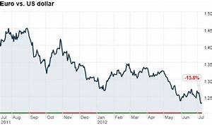 Euro Falls To Two Year Low Against Dollar Again Jul 9