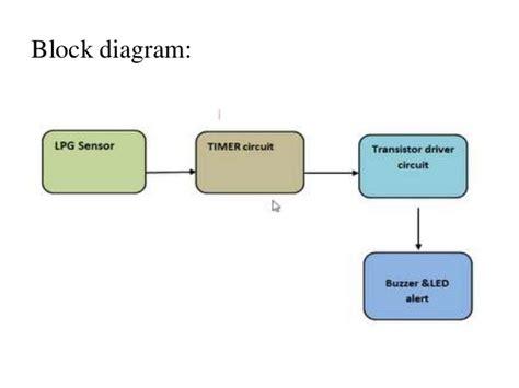 Detection Lpg Gas Leakage Sensor Alert System
