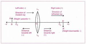 Cbse Class 10 Science Practical Skills  U2013 Image Formation