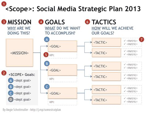 social media communication plan template social media strategie social media modellen