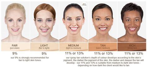 Skin Tones by Foundation For Asian Srilankan Skin Tones Umatique