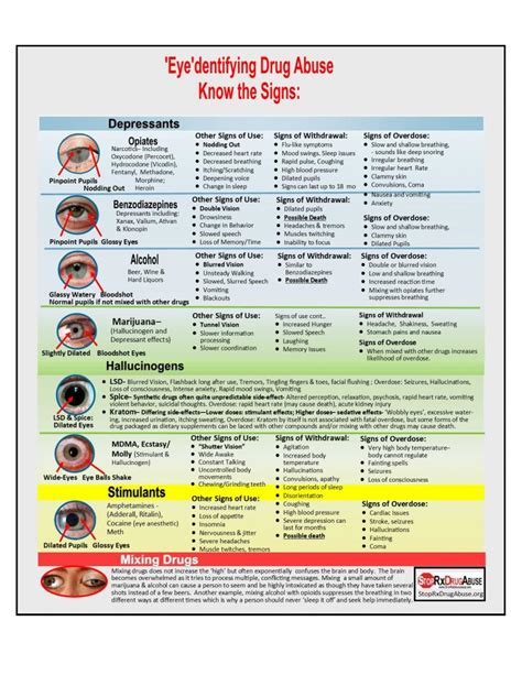 signs  abuse brochure stoprxdrugabuseorg
