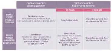 Droits De Succession Assurance Vie Après 70 Ans by Comment Et Pourquoi R 233 Diger Une Clause B 233 N 233 Ficiaire