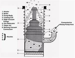 Vacuum Technology Simplified  Know All About Diffusion Pump Part