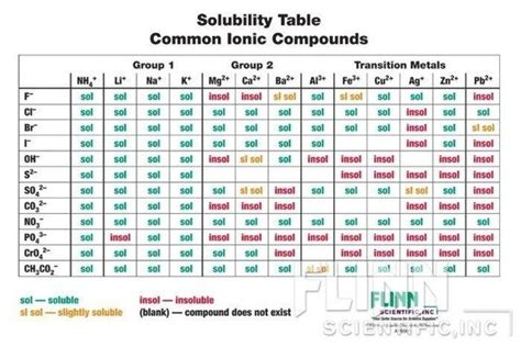 Rules For Ionic Compounds Solubility In Water Table