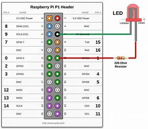 The Pi4j Project  U2013 Control Example