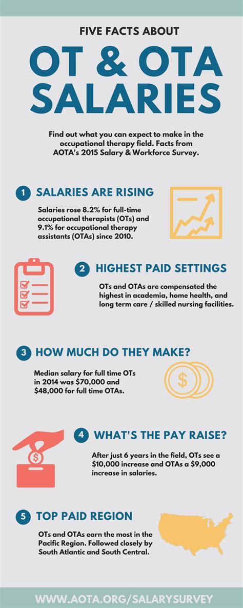 facts  ot ota salaries infographic aota