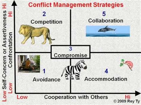 conflict management strategies rey ty youtube
