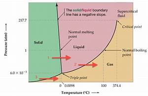 Chapter 11 Intermolecular Forces And Liquids And Solids