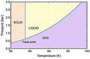 2  Phase Diagram For Argon Made By The Author