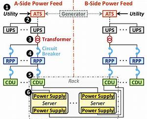 Example Power Distribution Infrastructure In A Data Center