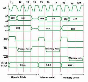 Timing Diagram Of Inr M