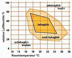 Luftfeuchtigkeit Temperatur Tabelle : behaglichkeitsbereich bild shkwissen haustechnikdialog ~ Lizthompson.info Haus und Dekorationen