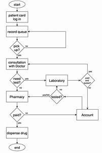 Flowchart For The Designed Hospital Management System