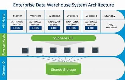 Sap Hana Architecture Warehouse Enterprise Vmware System