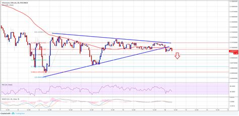 The bitcoin blockchain is used to track ownership of digital currency, while the ethereum blockchain focuses on. ETH/BTC Analysis: Ethereum Price to Decline Vs Bitcoin ...