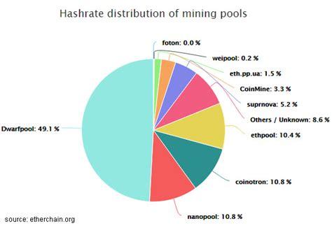 mining pool ethereum pools crypto mining