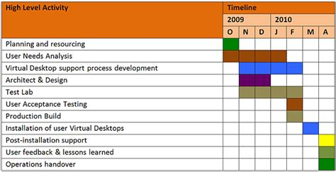 project plan  timelines ubc information technology