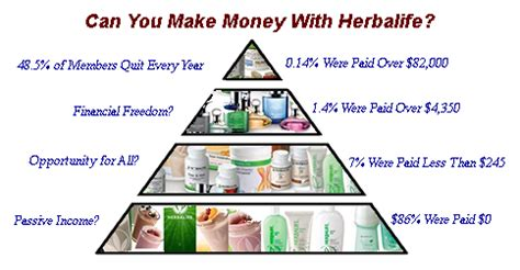 Can You Make Money With Herbalife — The Finance Guy
