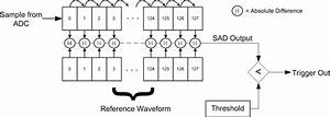 chipwhispererr security research details hackadayio With tutorial for the waveformer a timing diagram editor and digital