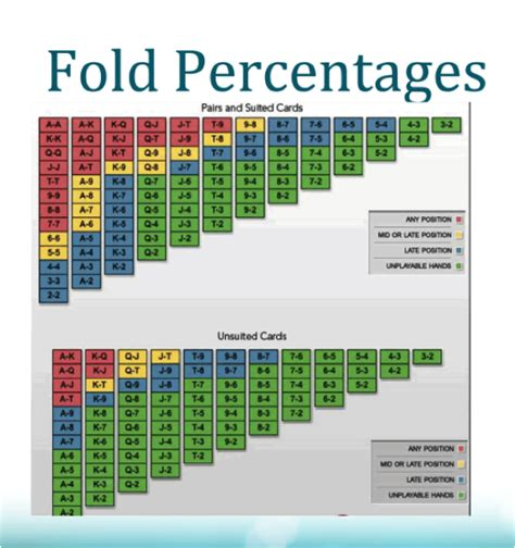 cheat sheet poker percentages fold game compare learn using