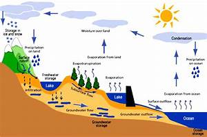 The Hydrological Cycle  U2013 Civil Engineering Solution