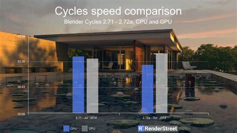 gpu blender cpu rendering render speed faster test than newest makes
